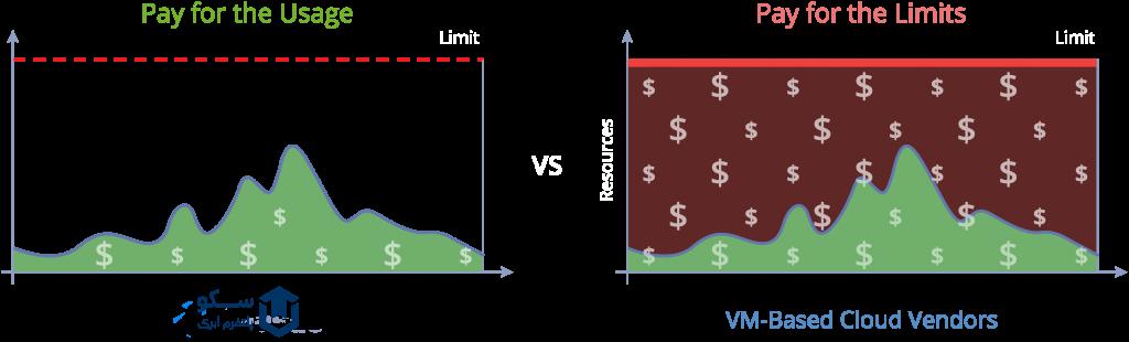 مدل قیمتگذاری pay as you go در پلتفرم ابری